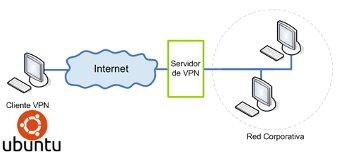 Conectarnos a la VPN de Unizar desde Ubuntu