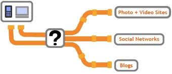 Servicios online multimedia distribuidos