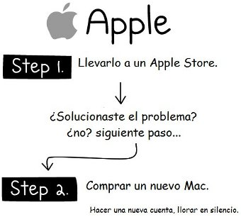 Cómo arreglar un ordenador Apple (Mac)